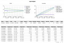 Budget data in Data Studio connector
